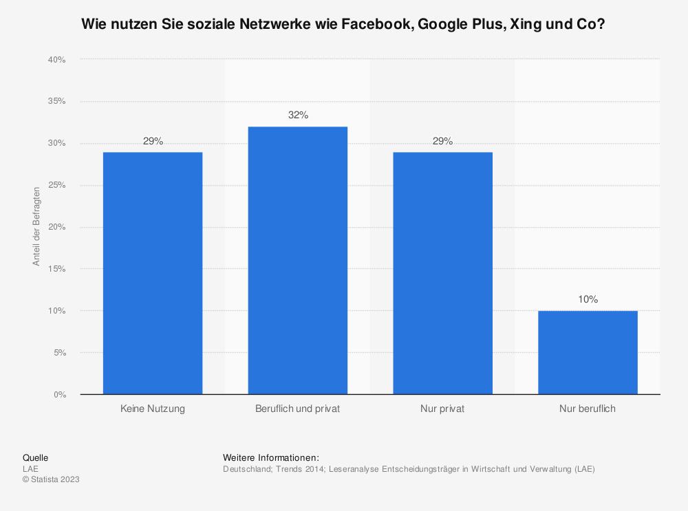 Statistik: Wie nutzen Sie soziale Netzwerke wie Facebook, Google Plus, Xing und Co? | Statista