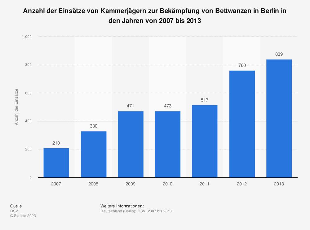 Statistik: Anzahl der Einsätze von Kammerjägern zur Bekämpfung von Bettwanzen in Berlin in den Jahren von 2007 bis 2013 | Statista