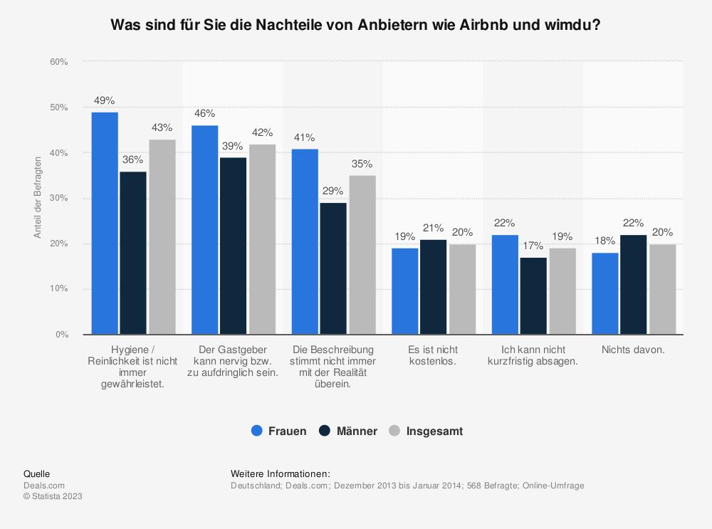 Statistik: Was sind für Sie die Nachteile von Anbietern wie Airbnb und wimdu? | Statista
