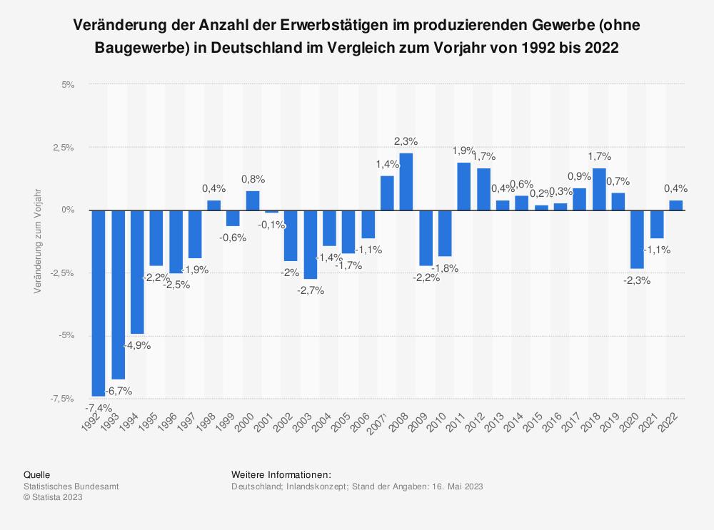Statistik: Veränderung der Anzahl der Erwerbstätigen im produzierenden Gewerbe (ohne Baugewerbe) in Deutschland im Vergleich zum Vorjahr von 1992 bis 2020 | Statista