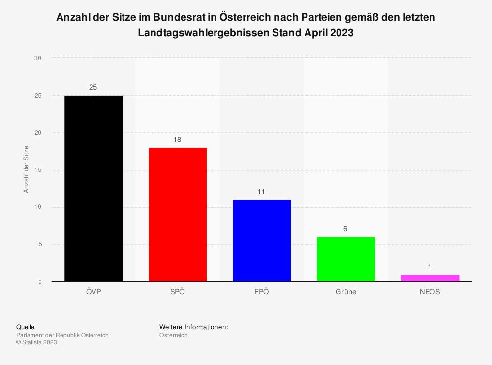 Statistik: Anzahl der Sitze im Bundesrat in Österreich nach Parteien gemäß den letzten Landtagswahlergebnissen ab Juni 2018 | Statista