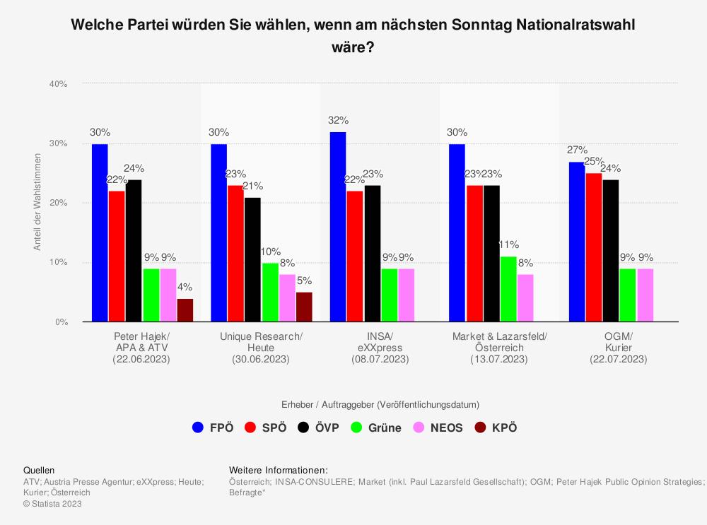 Statistik: Welche Partei würden Sie wählen, wenn am nächsten Sonntag Nationalratswahl wäre? | Statista
