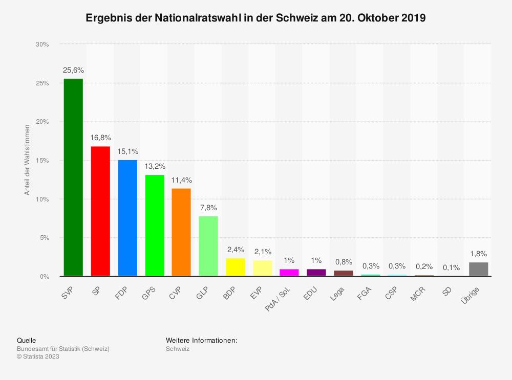 Statistik: Ergebnis der Nationalratswahl in der Schweiz am 18. Oktober 2015 | Statista