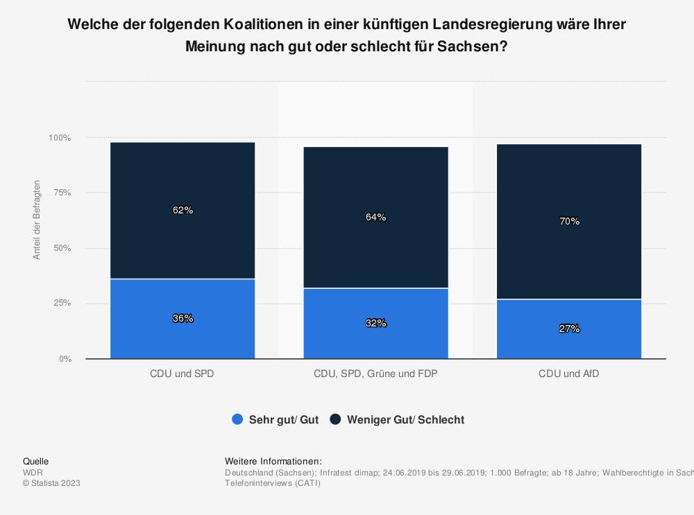 Statistik: Welche der folgenden Koalitionen in einer künftigen Landesregierung wäre Ihrer Meinung nach gut oder schlecht für Sachsen? | Statista