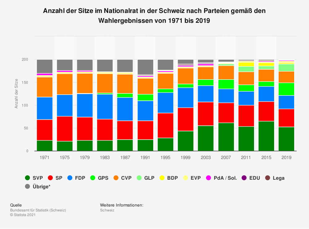 Statistik: Anzahl der Sitze im Nationalrat in der Schweiz nach Parteien gemäß den Wahlergebnissen von 1971 bis 2019 | Statista