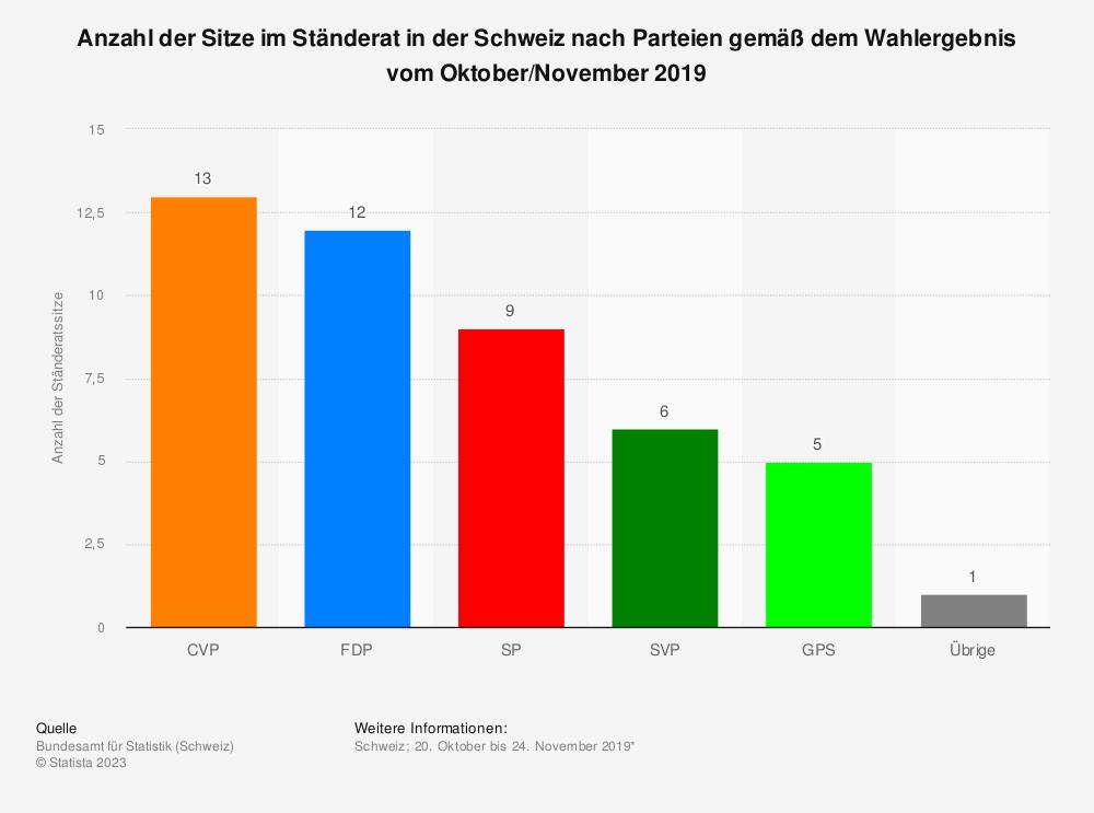Statistik: Anzahl der Sitze im Ständerat in der Schweiz nach Parteien gemäß dem Wahlergebnis vom Oktober/November 2019 | Statista
