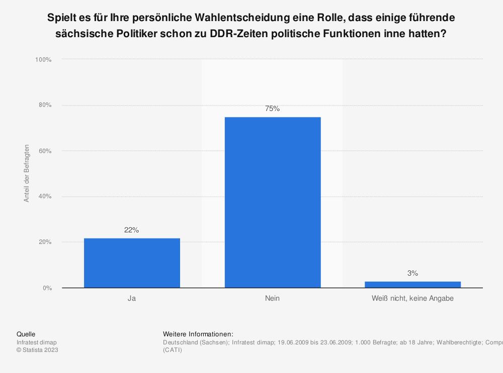 Statistik: Spielt es für Ihre persönliche Wahlentscheidung eine Rolle, dass einige führende sächsische Politiker schon zu DDR-Zeiten politische Funktionen inne hatten?   Statista