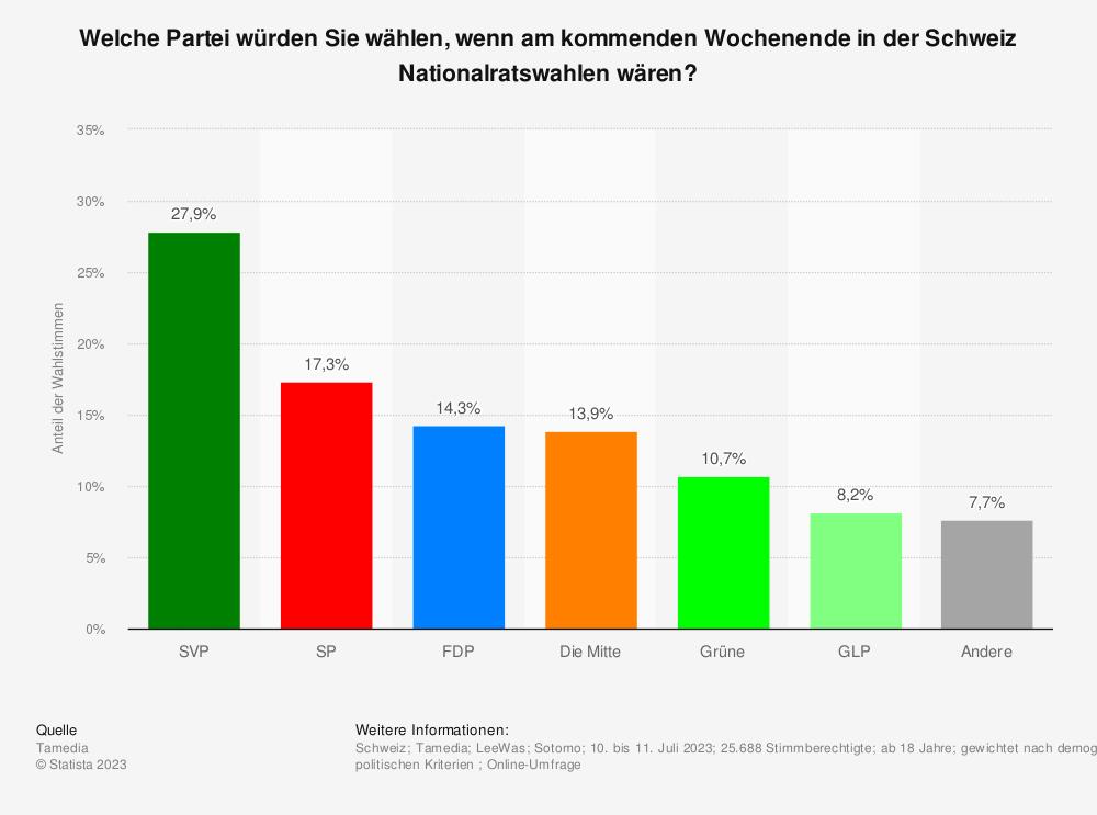 Statistik: Welche Partei würden Sie mehrheitlich wählen, wenn am kommenden Wochenende in der Schweiz Nationalratswahlen wären? | Statista