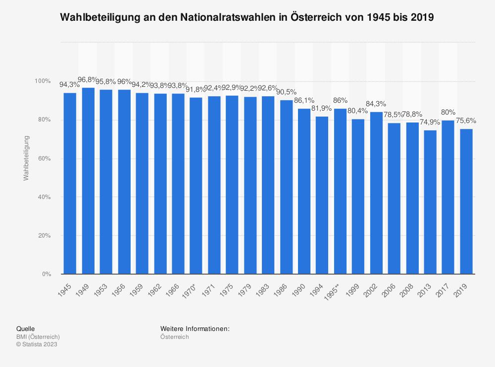 Statistik: Wahlbeteiligung an den Nationalratswahlen in Österreich von 1945 bis 2019 | Statista
