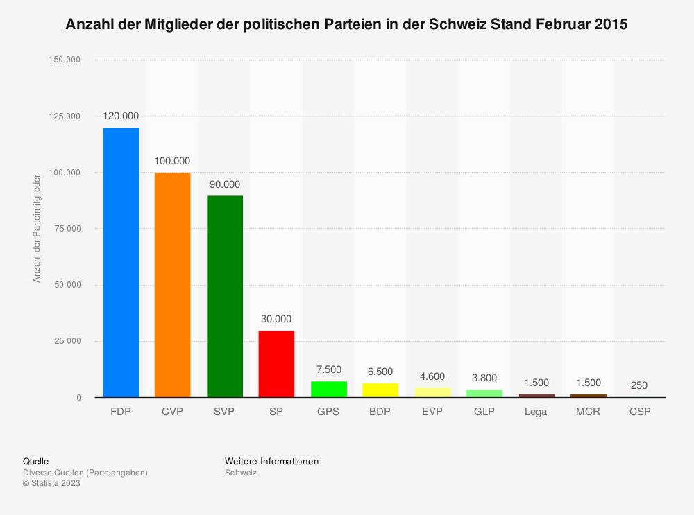 Statistik: Anzahl der Mitglieder der politischen Parteien in der Schweiz Stand Februar 2015 | Statista