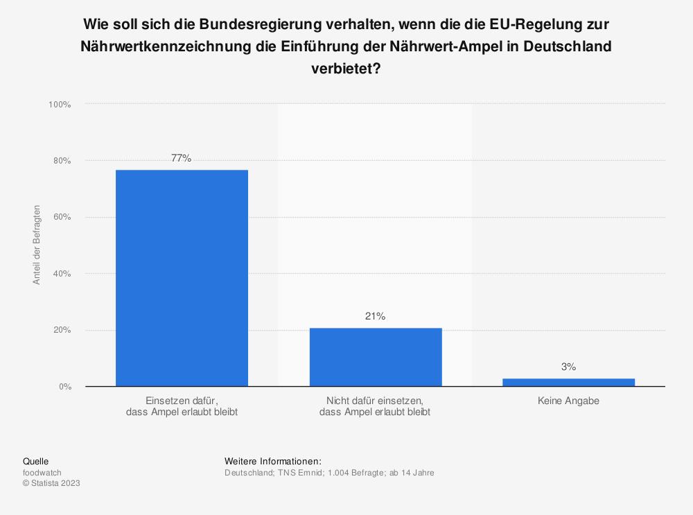 Statistik: Wie soll sich die Bundesregierung verhalten, wenn die die EU-Regelung zur Nährwertkennzeichnung die Einführung der Nährwert-Ampel in Deutschland verbietet? | Statista