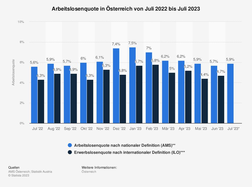 Statistik: Arbeitslosenquote in Österreich von Dezember 2017 bis Dezember 2018 | Statista