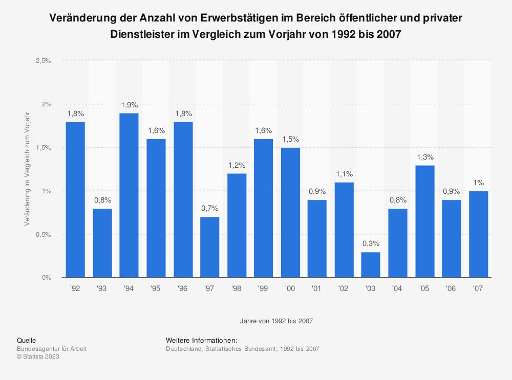 Statistik: Veränderung der Anzahl von Erwerbstätigen im Bereich öffentlicher und privater Dienstleister im Vergleich zum Vorjahr von 1992 bis 2007 | Statista