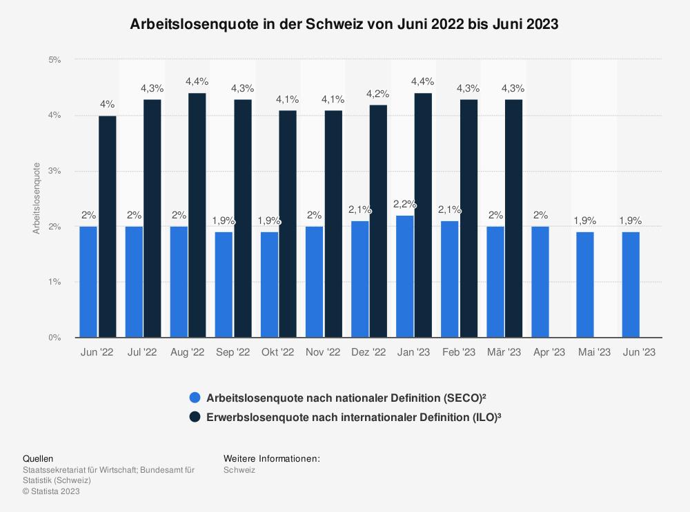 Statistik: Arbeitslosenquote in der Schweiz von April 2017 bis April 2018 | Statista