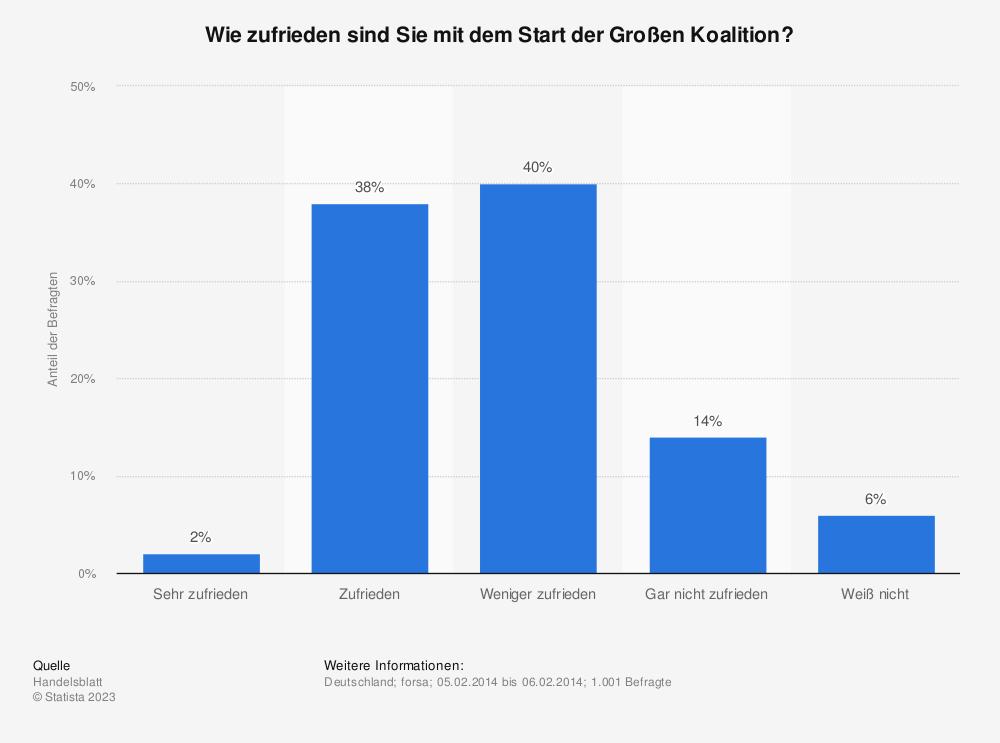 Statistik: Wie zufrieden sind Sie mit dem Start der Großen Koalition? | Statista