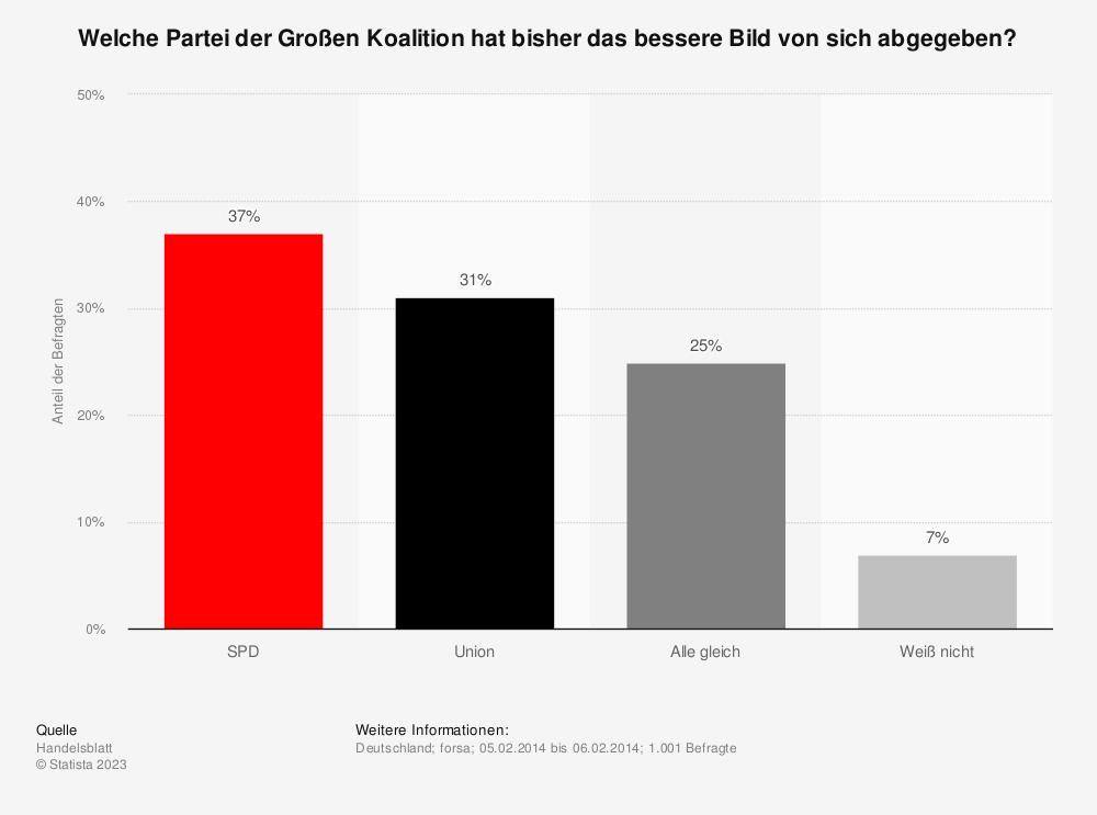 Statistik: Welche Partei der Großen Koalition hat bisher das bessere Bild von sich abgegeben? | Statista