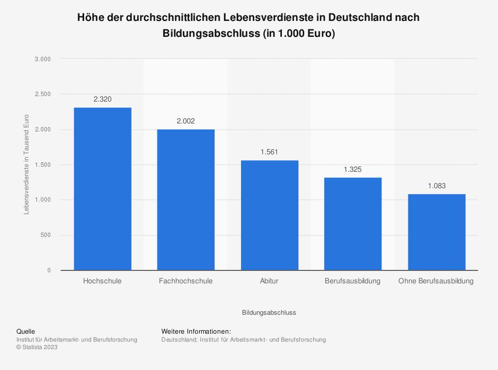 Statistik: Höhe der durchschnittlichen Lebensverdienste in Deutschland nach Bildungsabschluss (in 1.000 Euro) | Statista