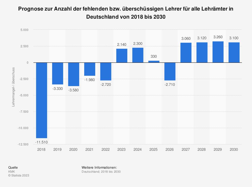 Statistik: Prognose zur Anzahl der fehlenden bzw. überschüssigen Lehrer für alle Lehrämter in Deutschland von 2018 bis 2030 | Statista