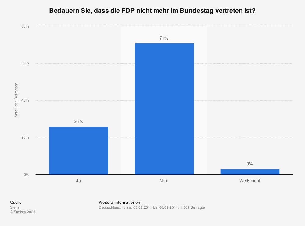 Statistik: Bedauern Sie, dass die FDP nicht mehr im Bundestag vertreten ist? | Statista