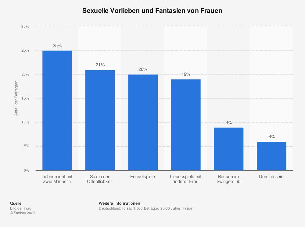 Statistik: Sexuelle Vorlieben und Fantasien von Frauen | Statista