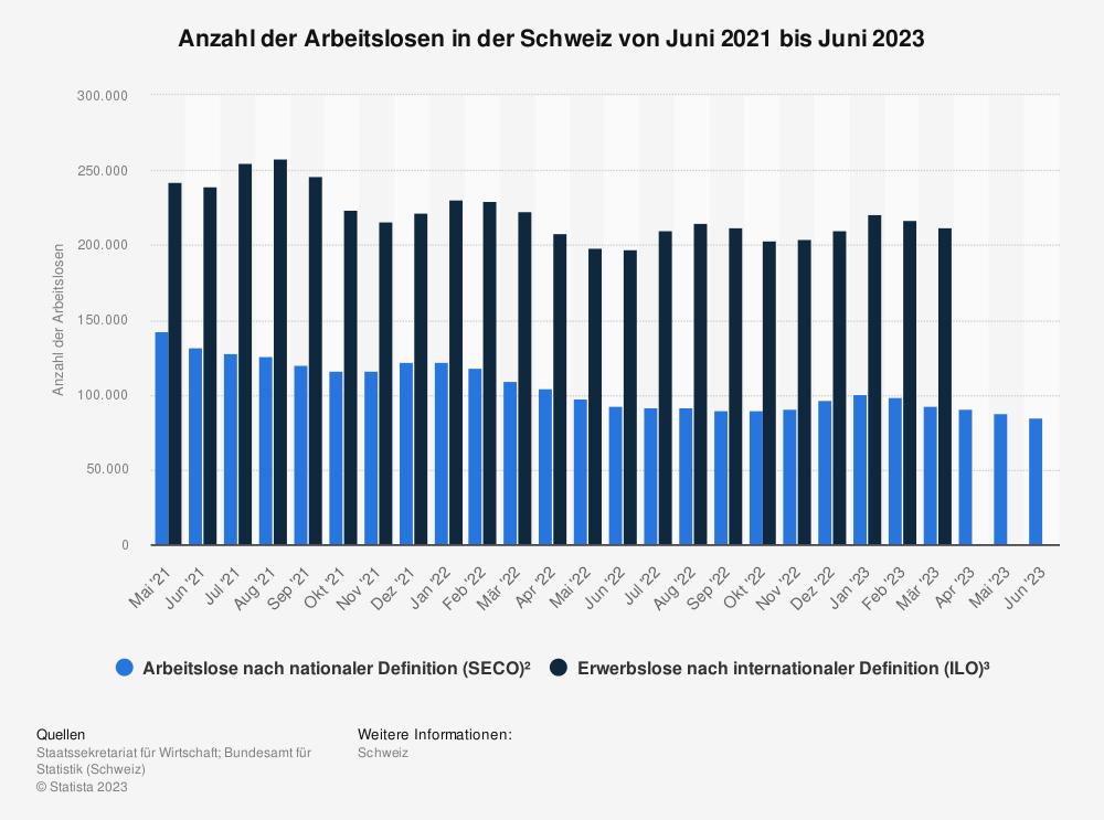 Statistik: Anzahl der Arbeitslosen in der Schweiz von Mai 2017 bis Mai 2018 | Statista