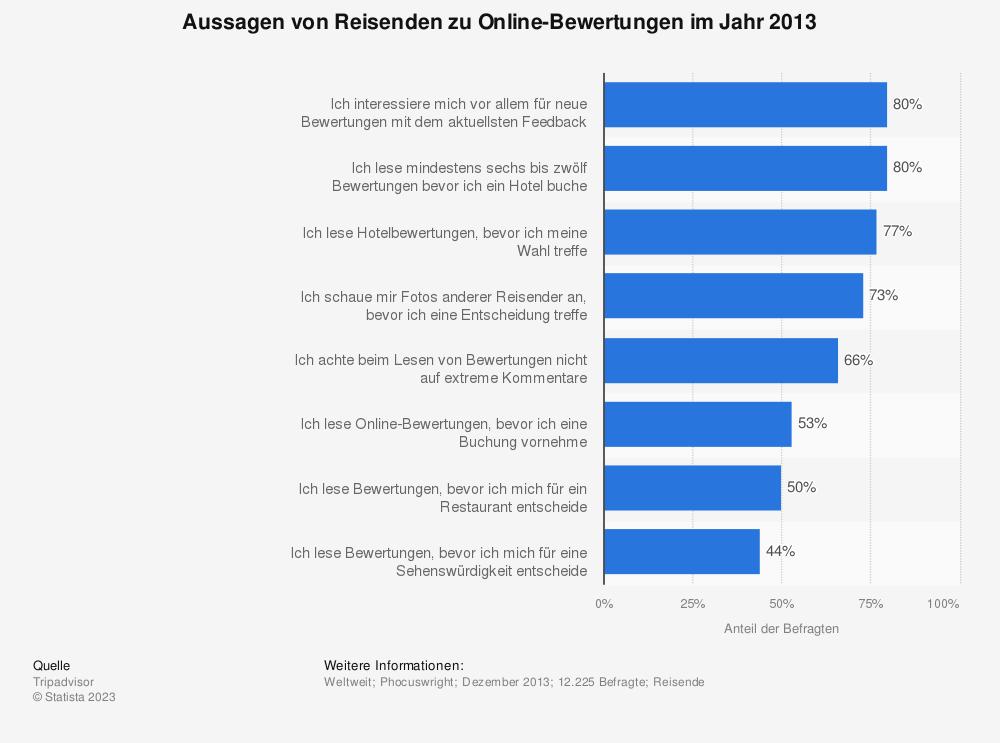 Statistik: Aussagen von Reisenden zu Online-Bewertungen im Jahr 2013 | Statista