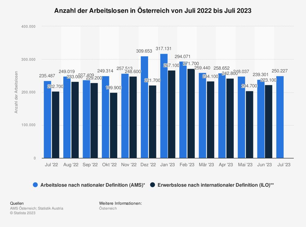 Statistik: Anzahl der Arbeitslosen in Österreich von September 2018 bis September 2019 | Statista
