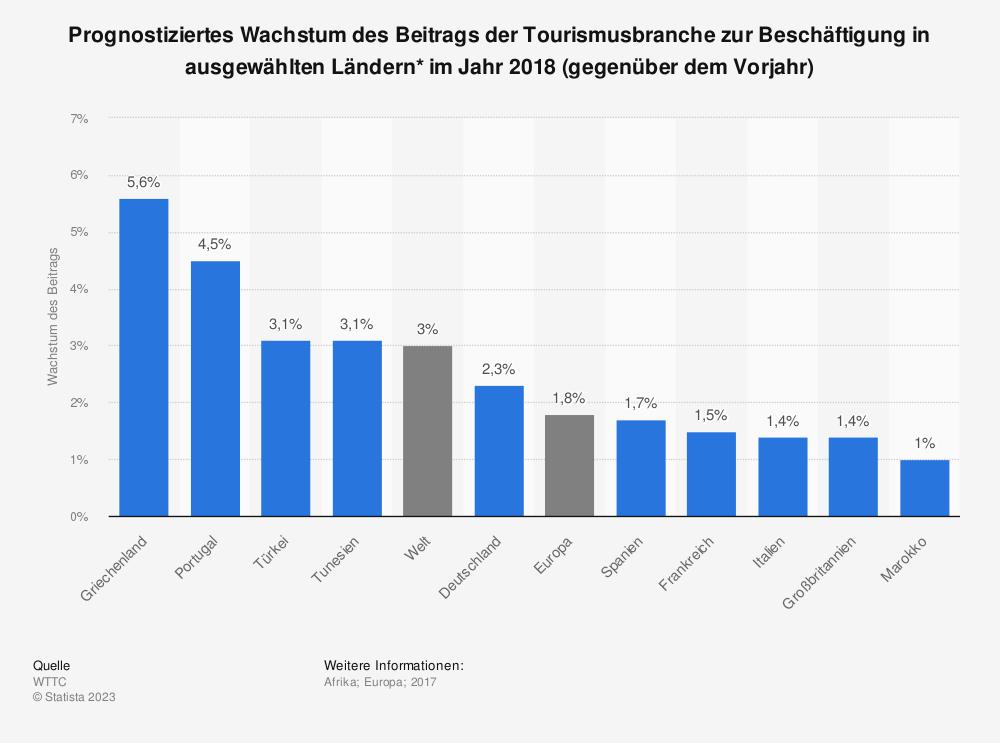 Statistik: Prognostiziertes Wachstum des Beitrags der Tourismusbranche zur Beschäftigung in ausgewählten Ländern* im Jahr 2018 (gegenüber dem Vorjahr) | Statista