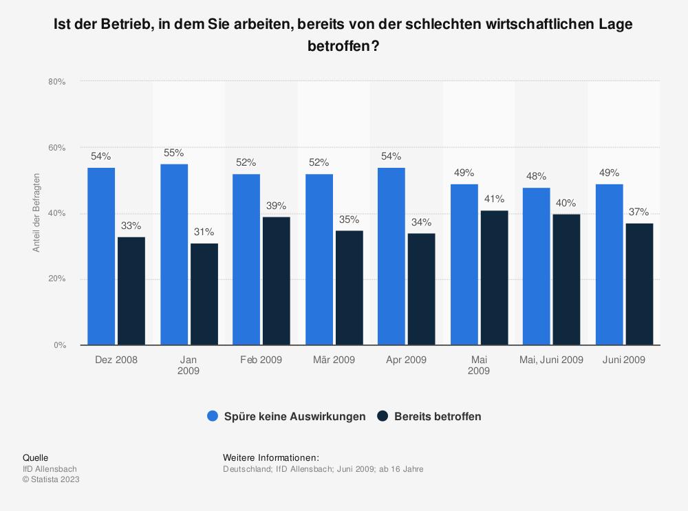 Statistik: Ist der Betrieb, in dem Sie arbeiten, bereits von der schlechten wirtschaftlichen Lage betroffen? | Statista