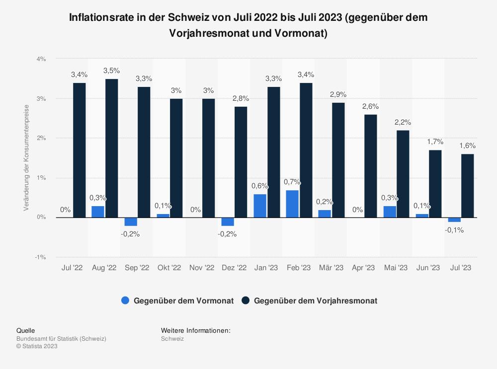 Statistik: Inflationsrate in der Schweiz von November 2017 bis November 2018 (gegenüber dem Vorjahresmonat und Vormonat) | Statista