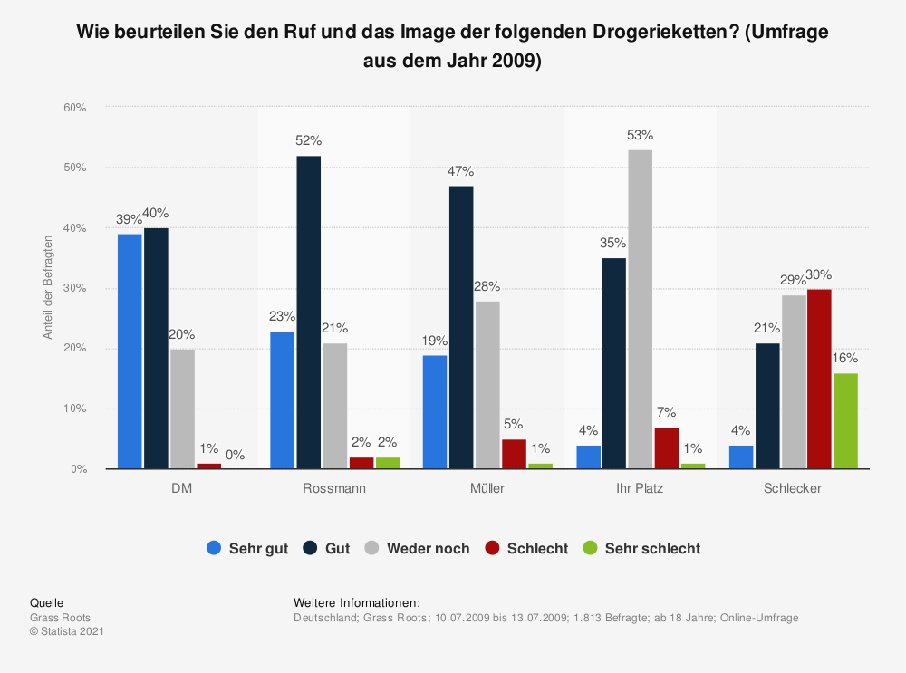 Statistik: Wie beurteilen Sie den Ruf und das Image der folgenden Drogerieketten? (Umfrage aus dem Jahr 2009) | Statista