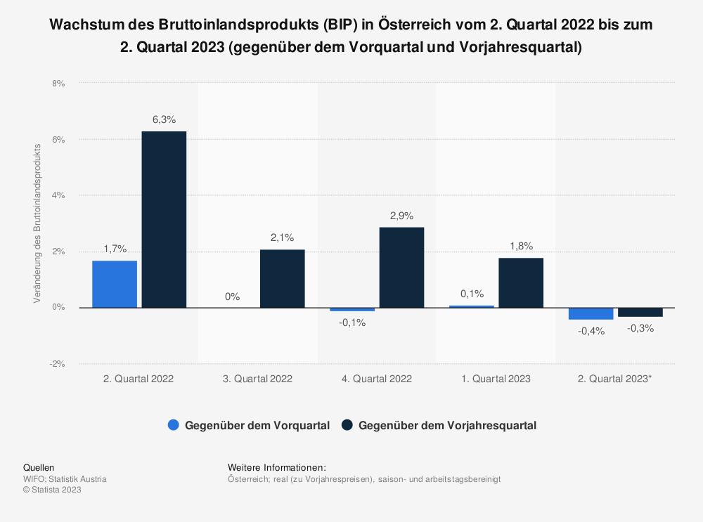 Statistik: Wachstum des Bruttoinlandsprodukts (BIP) in Österreich vom 1. Quartal 2018 bis zum 1. Quartal 2019 (gegenüber dem Vorquartal und Vorjahresquartal) | Statista