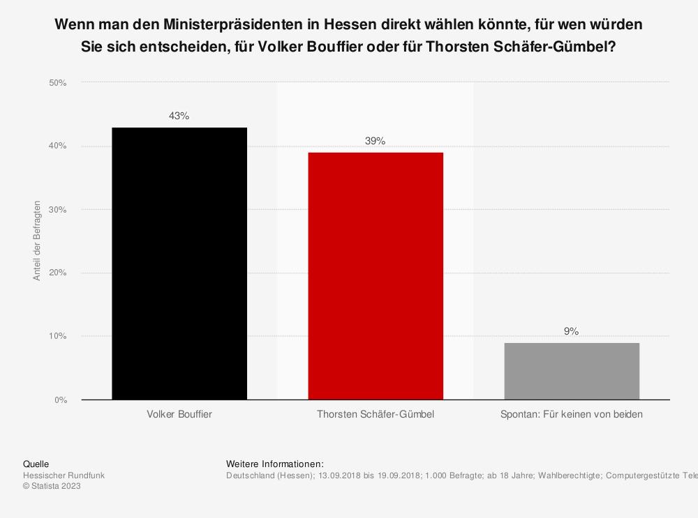 Statistik: Wenn man den Ministerpräsidenten in Hessen direkt wählen könnte, für wen würden Sie sich entscheiden, für Volker Bouffier oder für Thorsten Schäfer-Gümbel? | Statista