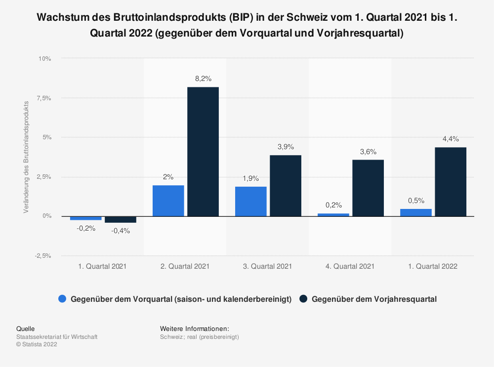 Statistik: Wachstum des Bruttoinlandsprodukts (BIP) in der Schweiz vom 1. Quartal 2018 bis zum 1. Quartal 2019 (gegenüber dem Vorquartal und Vorjahresquartal) | Statista