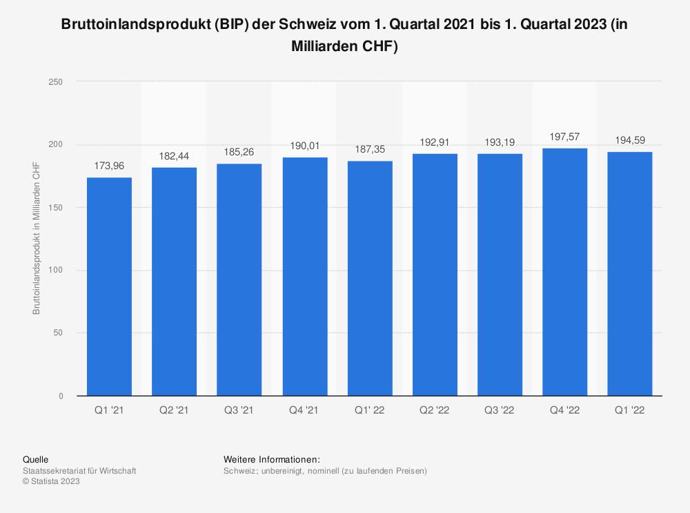 Statistik: Bruttoinlandsprodukt (BIP) der Schweiz vom 1. Quartal 2018 bis zum 1. Quartal 2019 (in Milliarden CHF) | Statista