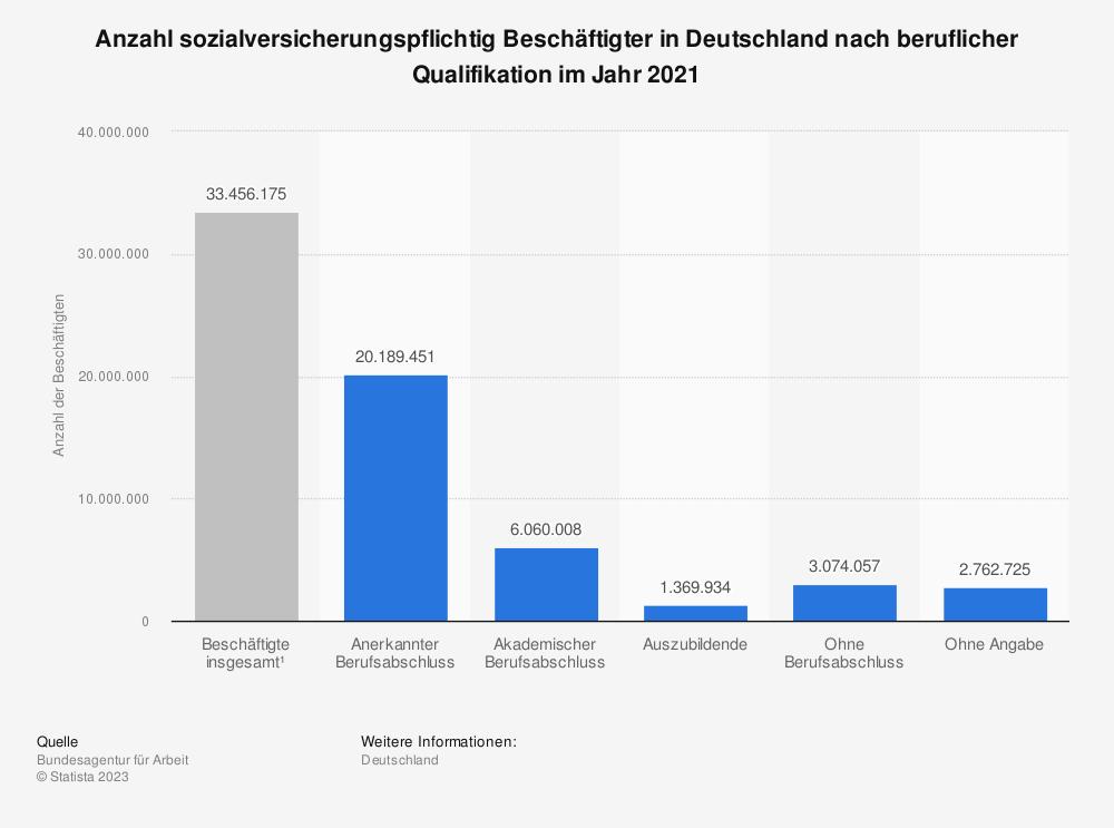 Statistik: Anzahl sozialversicherungspflichtig Beschäftigter in Deutschland nach beruflicher Qualifikation (Bestand: Ende Juni 2018) | Statista