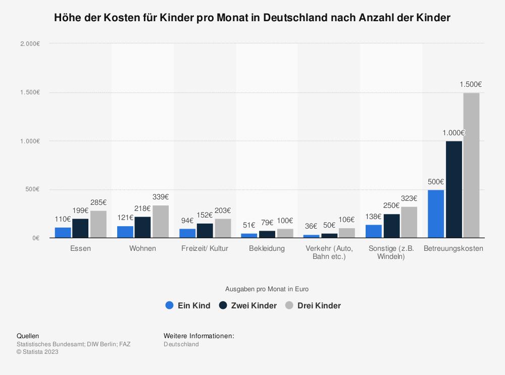 Statistik: Höhe der Kosten für Kinder pro Monat in Deutschland nach Anzahl der Kinder | Statista