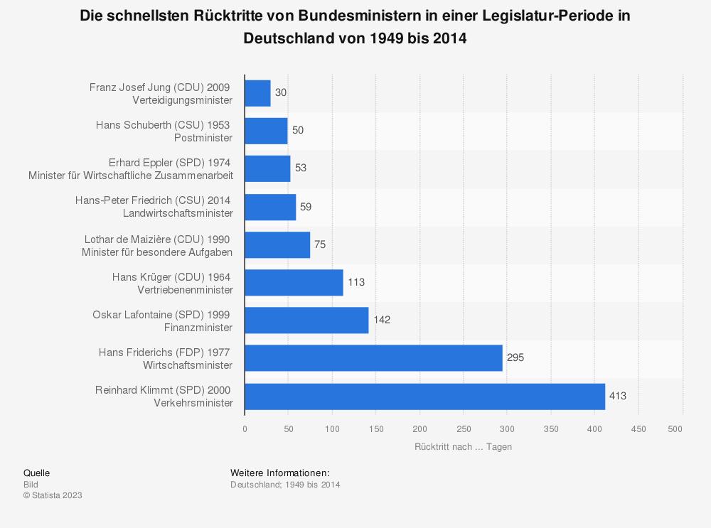 Statistik: Die schnellsten Rücktritte von Bundesministern in einer Legislatur-Periode in Deutschland von 1949 bis 2014 | Statista