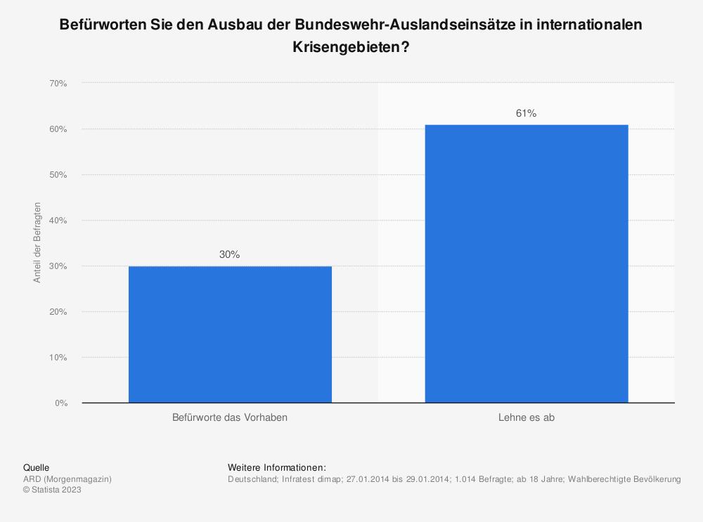 Statistik: Befürworten Sie den Ausbau der Bundeswehr-Auslandseinsätze in internationalen Krisengebieten?   Statista