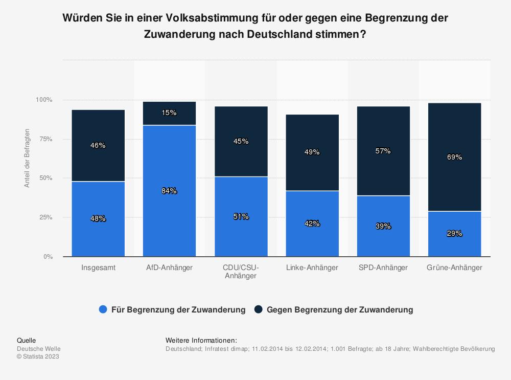 Statistik: Würden Sie in einer Volksabstimmung für oder gegen eine Begrenzung der Zuwanderung nach Deutschland stimmen? | Statista
