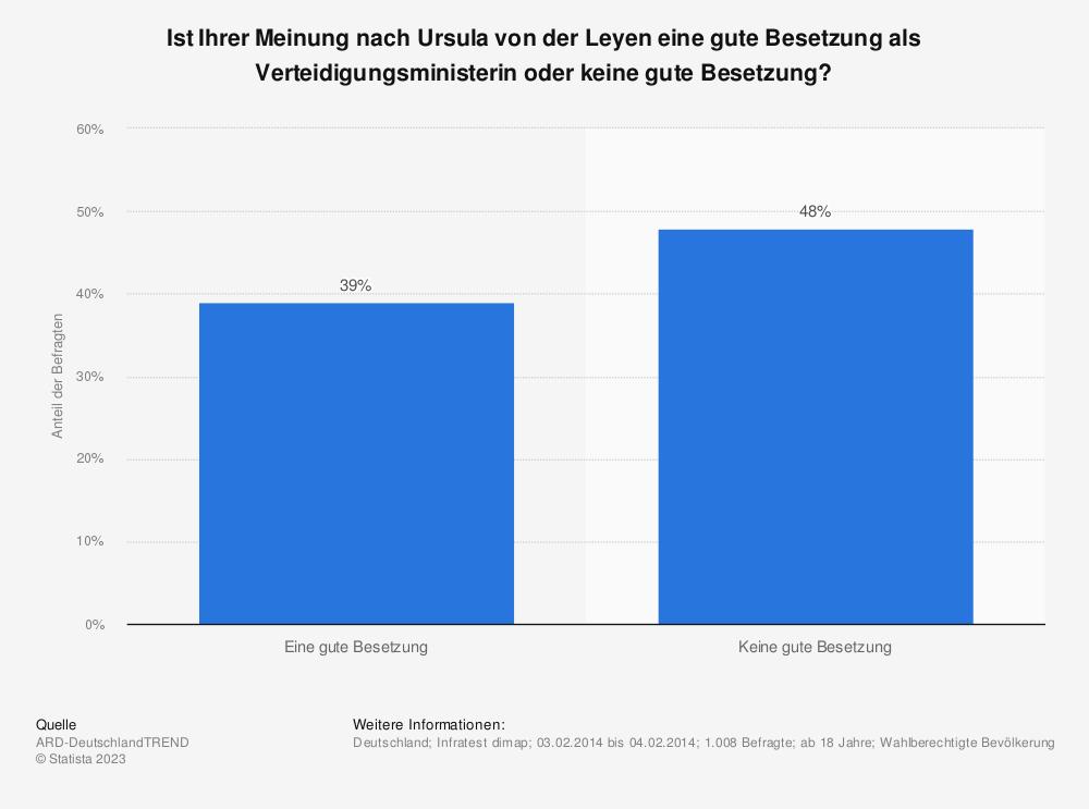 Statistik: Ist Ihrer Meinung nach Ursula von der Leyen eine gute Besetzung als Verteidigungsministerin oder keine gute Besetzung? | Statista