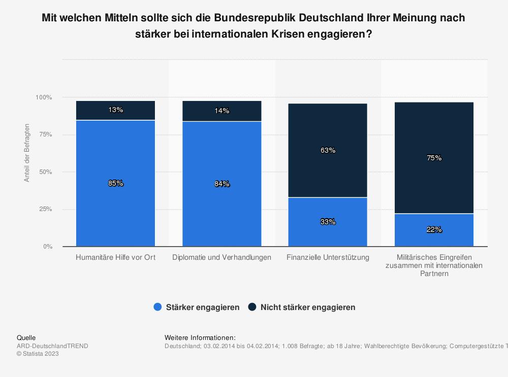 Statistik: Mit welchen Mitteln sollte sich die Bundesrepublik Deutschland Ihrer Meinung nach stärker bei internationalen Krisen engagieren? | Statista