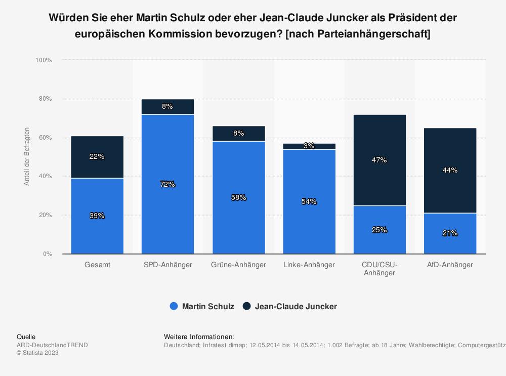 Statistik: Würden Sie eher Martin Schulz oder eher Jean-Claude Juncker als Präsident der europäischen Kommission bevorzugen? [nach Parteianhängerschaft] | Statista