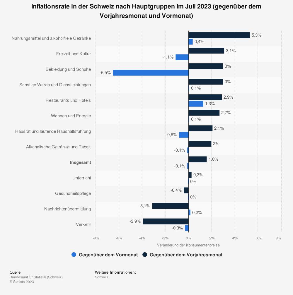 Statistik: Inflationsrate in der Schweiz nach Hauptgruppen im März 2021 (gegenüber dem Vorjahresmonat und Vormonat) | Statista