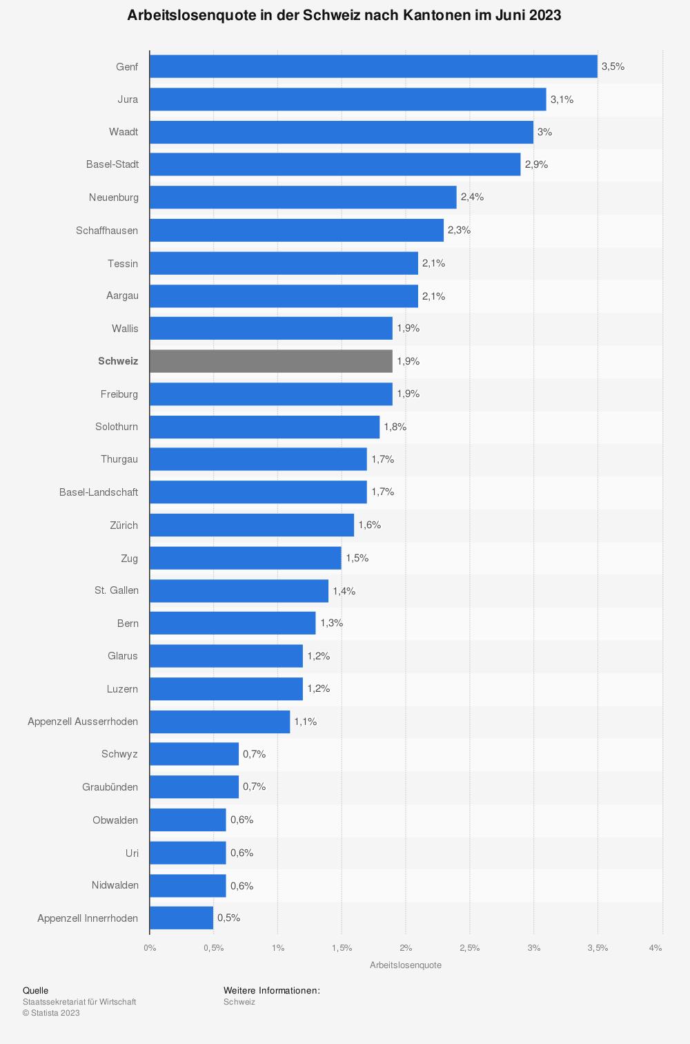 Statistik: Arbeitslosenquote in der Schweiz nach Kantonen im Juli 2019 | Statista