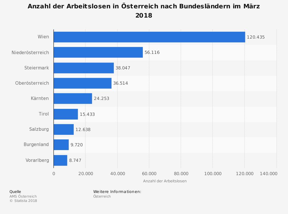 Statistik: Anzahl der Arbeitslosen in Österreich nach Bundesländern im Januar 2018 | Statista