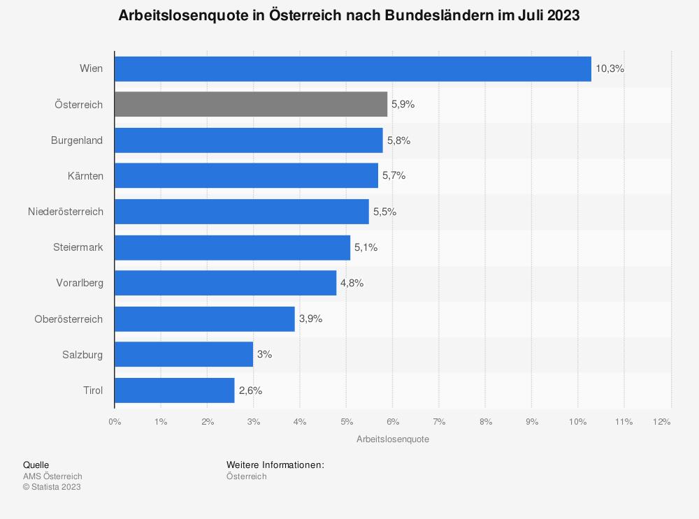 Statistik: Arbeitslosenquote in Österreich nach Bundesländern im Dezember 2017 | Statista