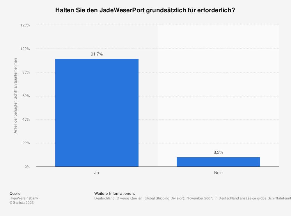 Statistik: Halten Sie den JadeWeserPort grundsätzlich für erforderlich? | Statista
