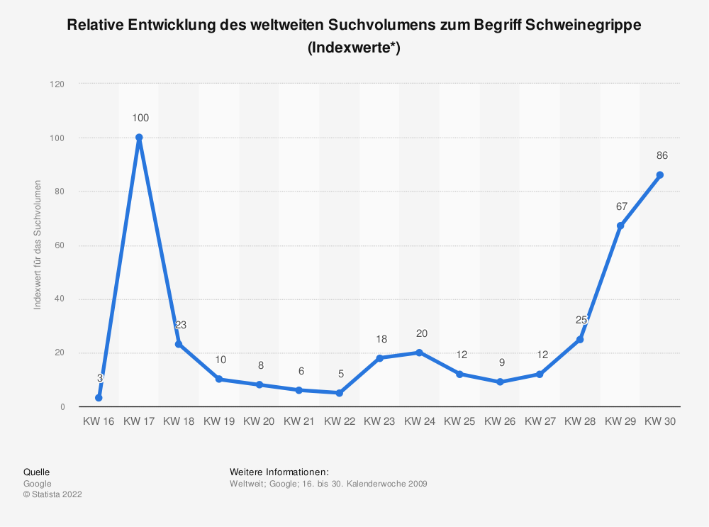 Statistik: Relative Entwicklung des weltweiten Suchvolumens zum Begriff Schweinegrippe (Indexwerte*) | Statista
