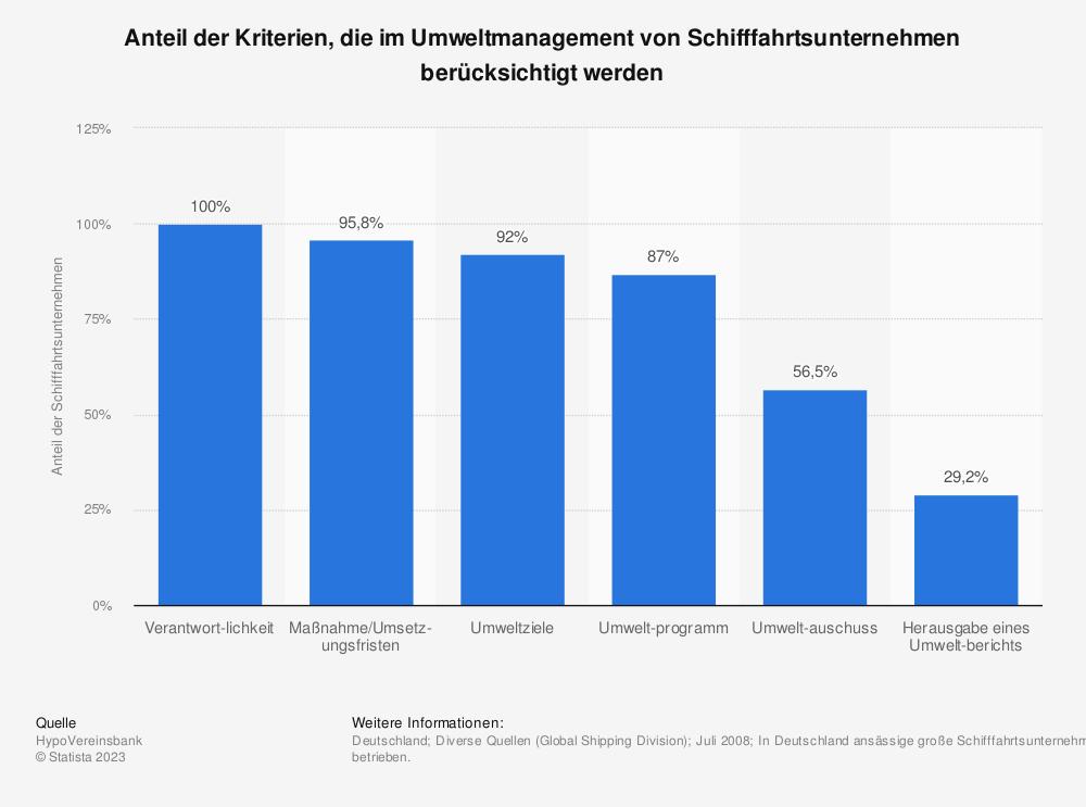 Statistik: Anteil der Kriterien, die im Umweltmanagement von Schifffahrtsunternehmen berücksichtigt werden | Statista